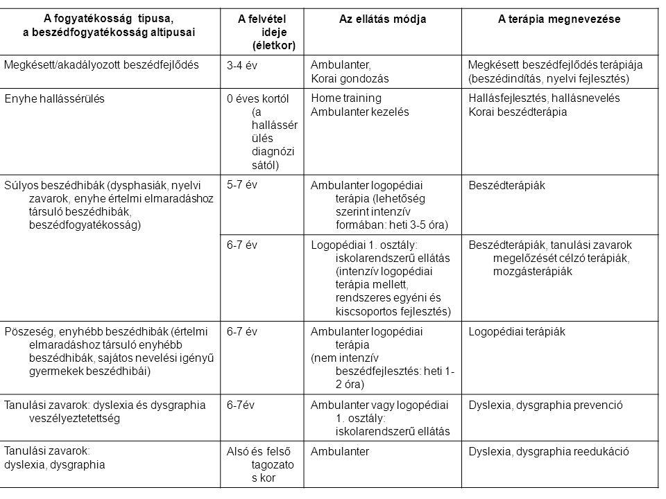 Adminisztráció Szűrési dokumentáció: kitöltött szűrési lapok füzetbe rendezve Értesítés a szűrés eredményéről: beszédhibások neve, diagnózis Vizsgálati protokoll: vizsgálati lapok (egyénileg tárolva) Tasakok: kezelési terv ajánlások Naplók: forgalmi, kezelési
