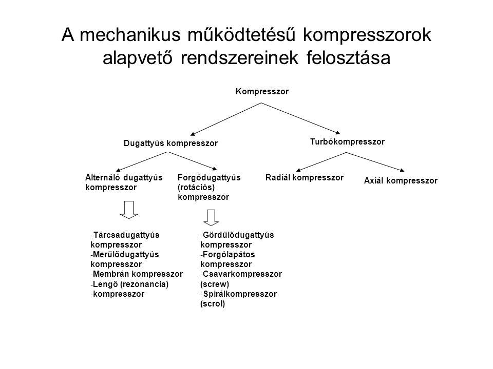 A kompresszorok a meghajtómotorral való kapcsolatuk alapján csoportosíthatók Nyitott Hermetikus félhermetikus