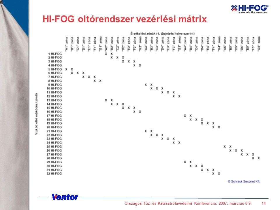 Országos Tűz- és Katasztrófavédelmi Konferencia, 2007. március 8-9.14 HI-FOG oltórendszer vezérlési mátrix