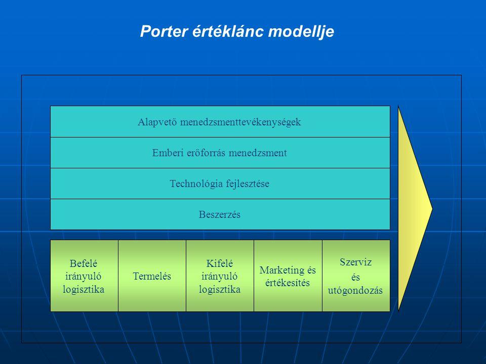 Alapvető menedzsmenttevékenységek Emberi erőforrás menedzsment Technológia fejlesztése Beszerzés Befelé irányuló logisztika Termelés Kifelé irányuló logisztika Marketing és értékesítés Szerviz és utógondozás Porter értéklánc modellje