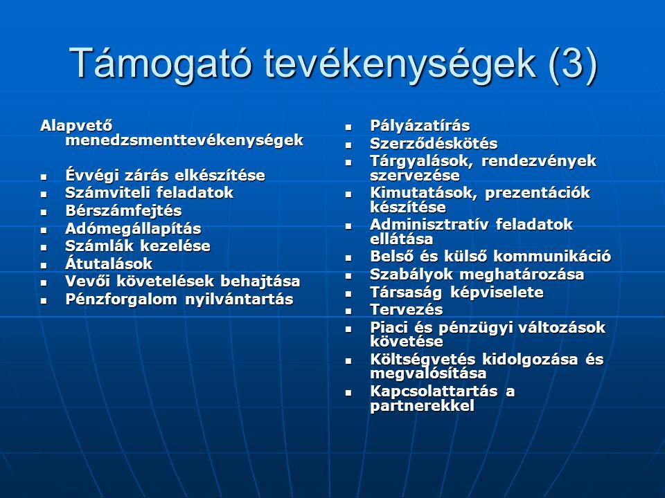 Támogató tevékenységek (3) Alapvető menedzsmenttevékenységek Évvégi zárás elkészítése Évvégi zárás elkészítése Számviteli feladatok Számviteli feladatok Bérszámfejtés Bérszámfejtés Adómegállapítás Adómegállapítás Számlák kezelése Számlák kezelése Átutalások Átutalások Vevői követelések behajtása Vevői követelések behajtása Pénzforgalom nyilvántartás Pénzforgalom nyilvántartás Pályázatírás Pályázatírás Szerződéskötés Szerződéskötés Tárgyalások, rendezvények szervezése Tárgyalások, rendezvények szervezése Kimutatások, prezentációk készítése Kimutatások, prezentációk készítése Adminisztratív feladatok ellátása Adminisztratív feladatok ellátása Belső és külső kommunikáció Belső és külső kommunikáció Szabályok meghatározása Szabályok meghatározása Társaság képviselete Társaság képviselete Tervezés Tervezés Piaci és pénzügyi változások követése Piaci és pénzügyi változások követése Költségvetés kidolgozása és megvalósítása Költségvetés kidolgozása és megvalósítása Kapcsolattartás a partnerekkel Kapcsolattartás a partnerekkel