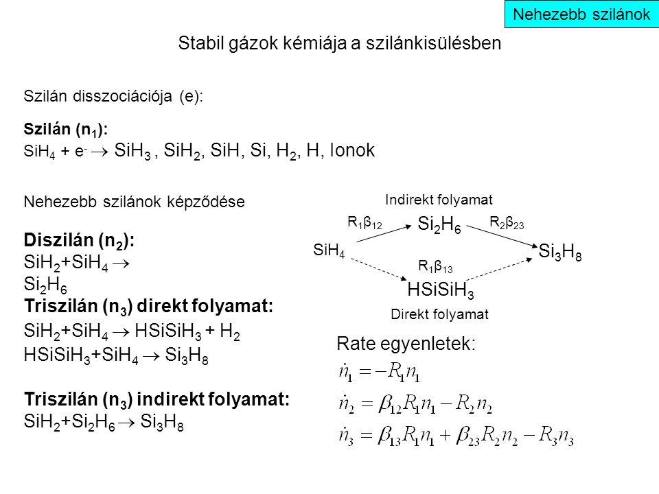 Diszilán (n 2 ): SiH 2 +SiH 4  Si 2 H 6 Triszilán (n 3 ) direkt folyamat: SiH 2 +SiH 4  HSiSiH 3 + H 2 HSiSiH 3 +SiH 4  Si 3 H 8 Triszilán (n 3 ) indirekt folyamat: SiH 2 +Si 2 H 6  Si 3 H 8 Nehezebb szilánok képződése Rate egyenletek: Szilán (n 1 ): SiH 4 + e -  SiH 3, SiH 2, SiH, Si, H 2, H, Ionok Szilán disszociációja (e): SiH 4 Si 2 H 6 HSiSiH 3 Si 3 H 8 Nehezebb szilánok Stabil gázok kémiája a szilánkisülésben Direkt folyamat Indirekt folyamat R 1 β 12 R 2 β 23 R 1 β 13