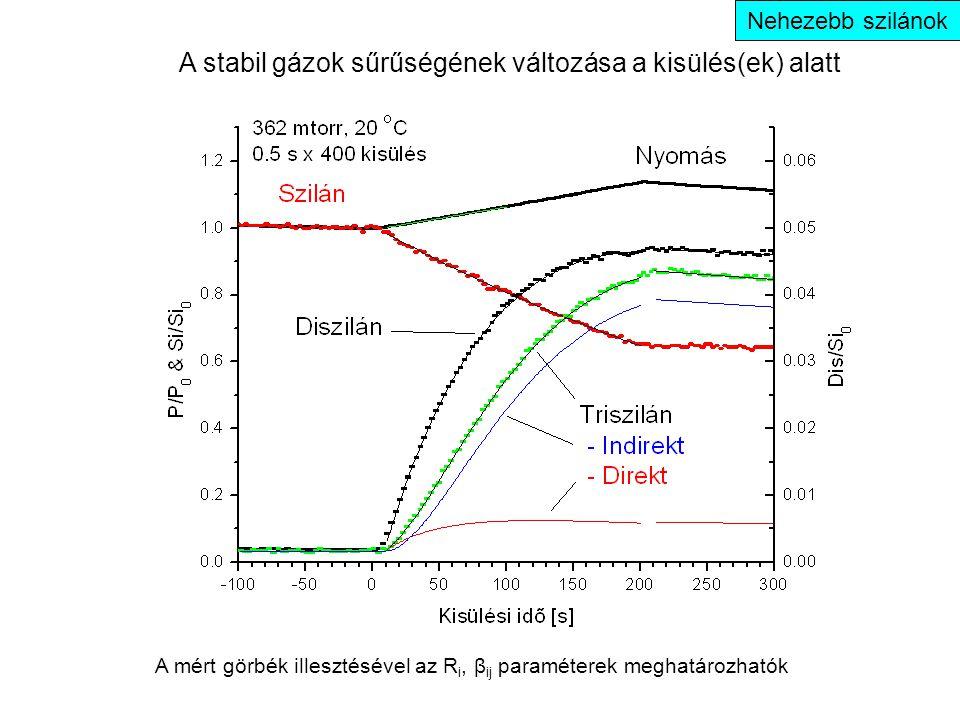 Nehezebb szilánok A stabil gázok sűrűségének változása a kisülés(ek) alatt A mért görbék illesztésével az R i, β ij paraméterek meghatározhatók