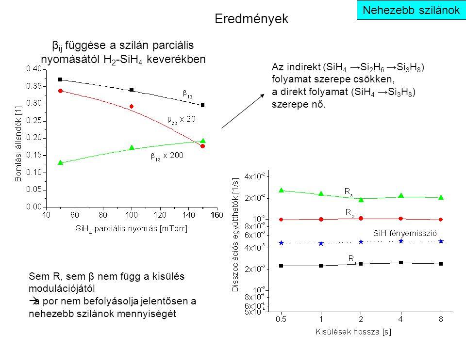 Eredmények Nehezebb szilánok β ij függése a szilán parciális nyomásától H 2 -SiH 4 keverékben Sem R, sem β nem függ a kisülés modulációjától  a por nem befolyásolja jelentősen a nehezebb szilánok mennyiségét Az indirekt (SiH 4 →Si 2 H 6 →Si 3 H 8 ) folyamat szerepe csökken, a direkt folyamat (SiH 4 →Si 3 H 8 ) szerepe nő.