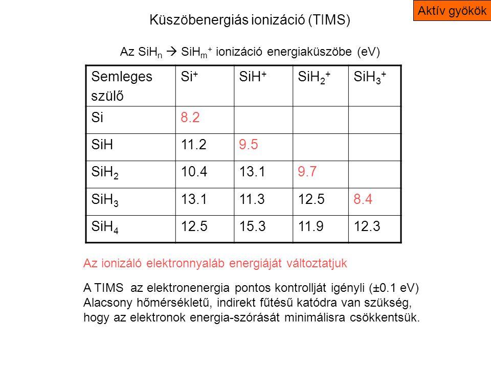 Semleges szülő Si + SiH + SiH 2 + SiH 3 + Si8.2 SiH11.29.5 SiH 2 10.413.19.7 SiH 3 13.111.312.58.4 SiH 4 12.515.311.912.3 Küszöbenergiás ionizáció (TIMS) Az SiH n  SiH m + ionizáció energiaküszöbe (eV) A TIMS az elektronenergia pontos kontrollját igényli (±0.1 eV) Alacsony hőmérsékletű, indirekt fűtésű katódra van szükség, hogy az elektronok energia-szórását minimálisra csökkentsük.