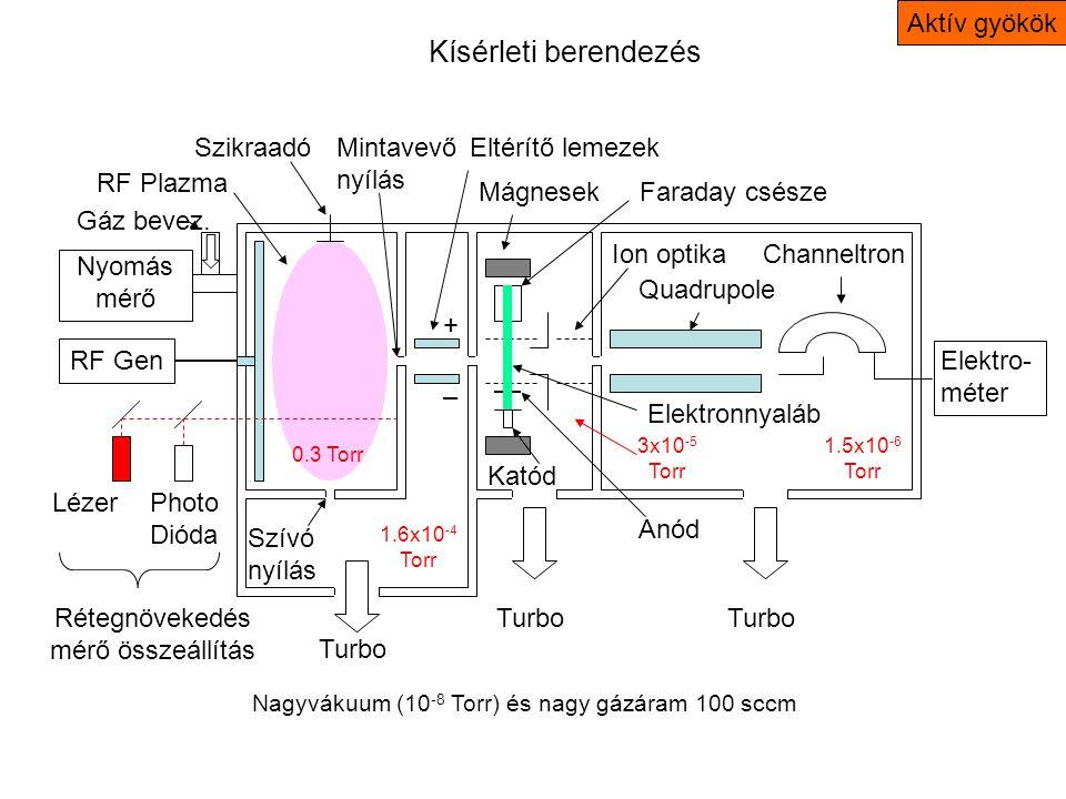 Kísérleti berendezés Nagyvákuum (10 -8 Torr) és nagy gázáram 100 sccm