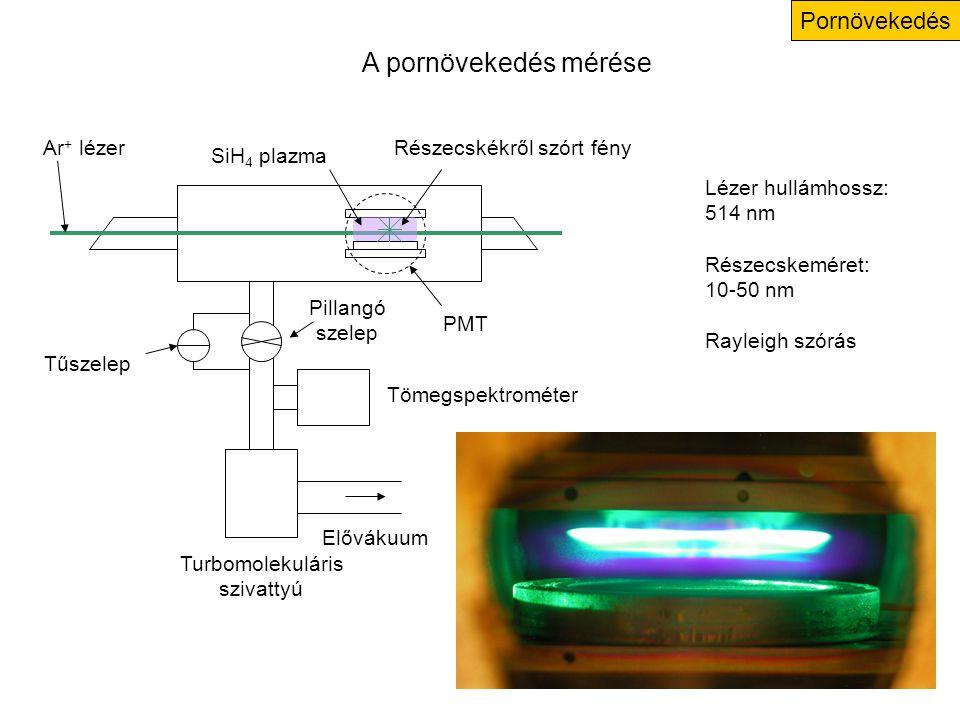 Pornövekedés Turbomolekuláris szivattyú Elővákuum Tömegspektrométer Ar + lézer Pillangó szelep Tűszelep SiH 4 plazma Részecskékről szórt fény PMT A pornövekedés mérése Lézer hullámhossz: 514 nm Részecskeméret: 10-50 nm Rayleigh szórás