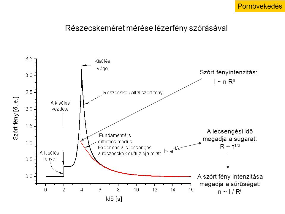 Pornövekedés A lecsengési idő megadja a sugarat: R ~ τ 1/2 Szórt fényintenzitás: I ~ n R 6 A szórt fény intenzitása megadja a sűrűséget: n ~ I / R 6 Részecskeméret mérése lézerfény szórásával