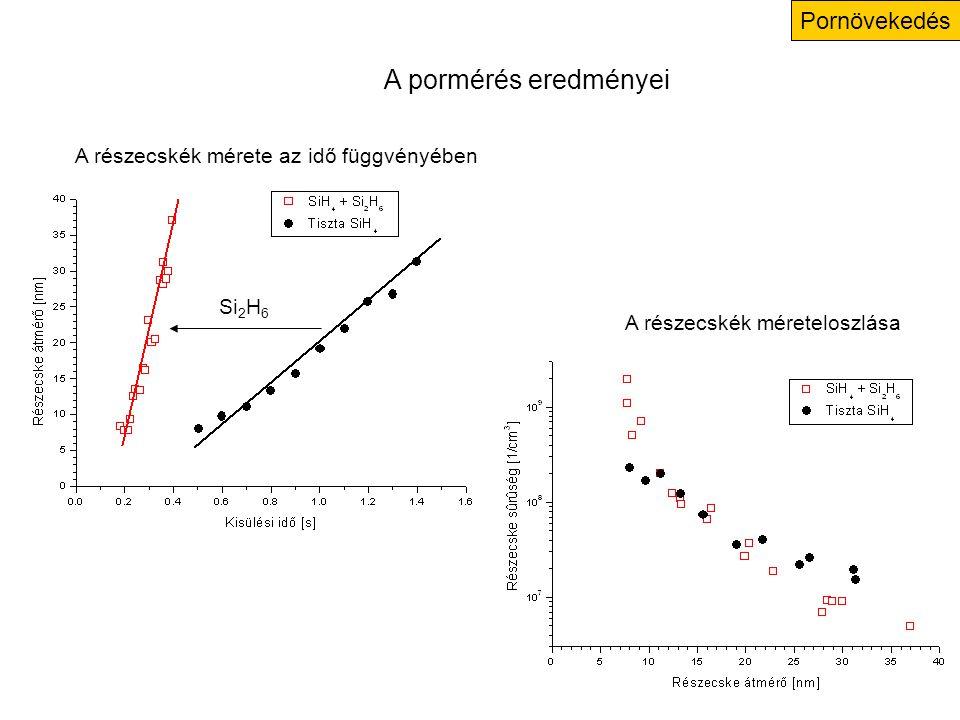 Logarithmic scale Az eltérítő lemezek feszültségének optimalizálása Defl+ Defl- Extra