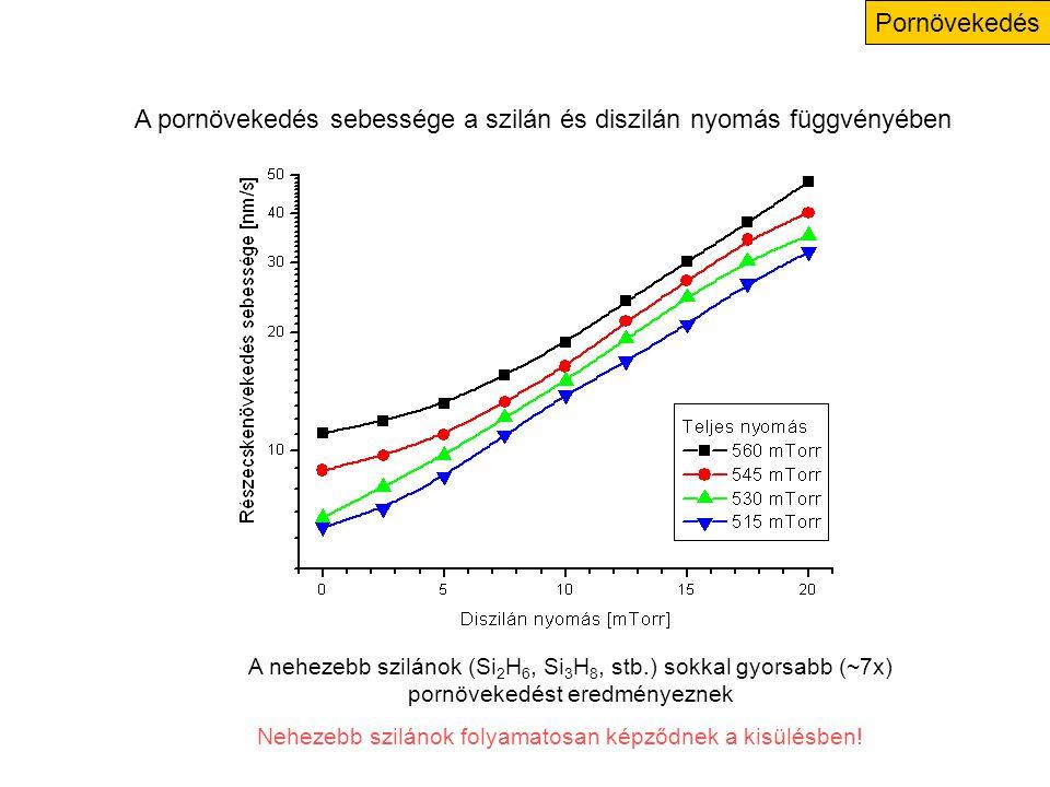 Pornövekedés A pornövekedés sebessége a szilán és diszilán nyomás függvényében A nehezebb szilánok (Si 2 H 6, Si 3 H 8, stb.) sokkal gyorsabb (~7x) pornövekedést eredményeznek Nehezebb szilánok folyamatosan képződnek a kisülésben!