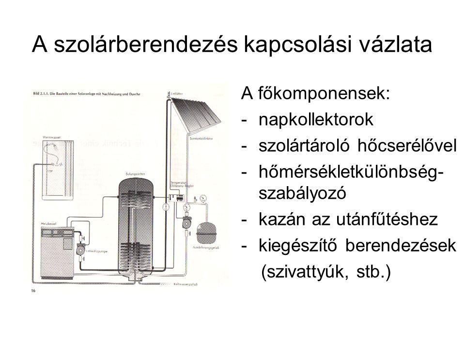 A napkollektorok fajtái és hatásfoka A kollektorok fajtái: -uszodai abszorberek -síkkollektorok -feketére lakkozva -szelektív bevonattal -vákuumcsöves kollektorok A hatásfok függ: -a kollektor fajtájától -a besugárzás intenzitásától -a hőmérsékletkülönbségtől