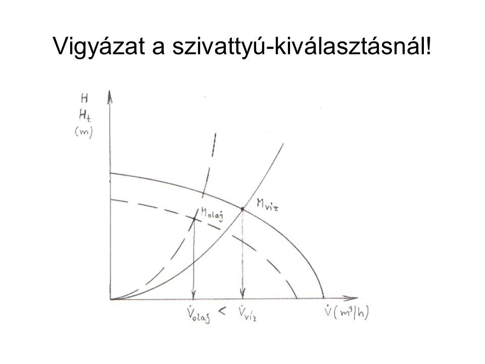 Melegvíztárolók hőveszteségei a tartálytérfogat és a hőszigetelés függvényében Q új =Q 55/20 ·(t HMV -t körny )/(55-20)