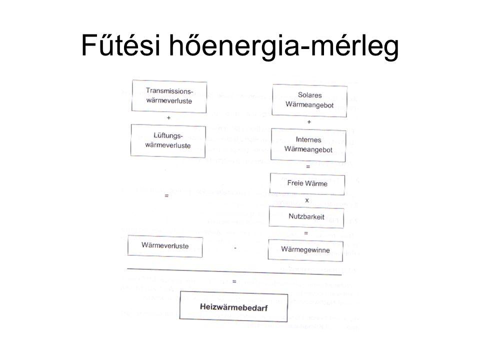 A veszteségek Transzmissziós veszteségek: Q tr = A·U·f T ·G t G t : fűtési órafok, Magyarország esetében  72.000 órafok (t b = 20 °C, t f.h = 12 °C) Hőhidak által okozott járulékos veszteségek: Q tr = l·  ·f T ·G t Szellőzési veszteségek: Q szell =V lég ·n·c·G t c=0,33 Wh/(m 3 ·K): a levegő fajhője