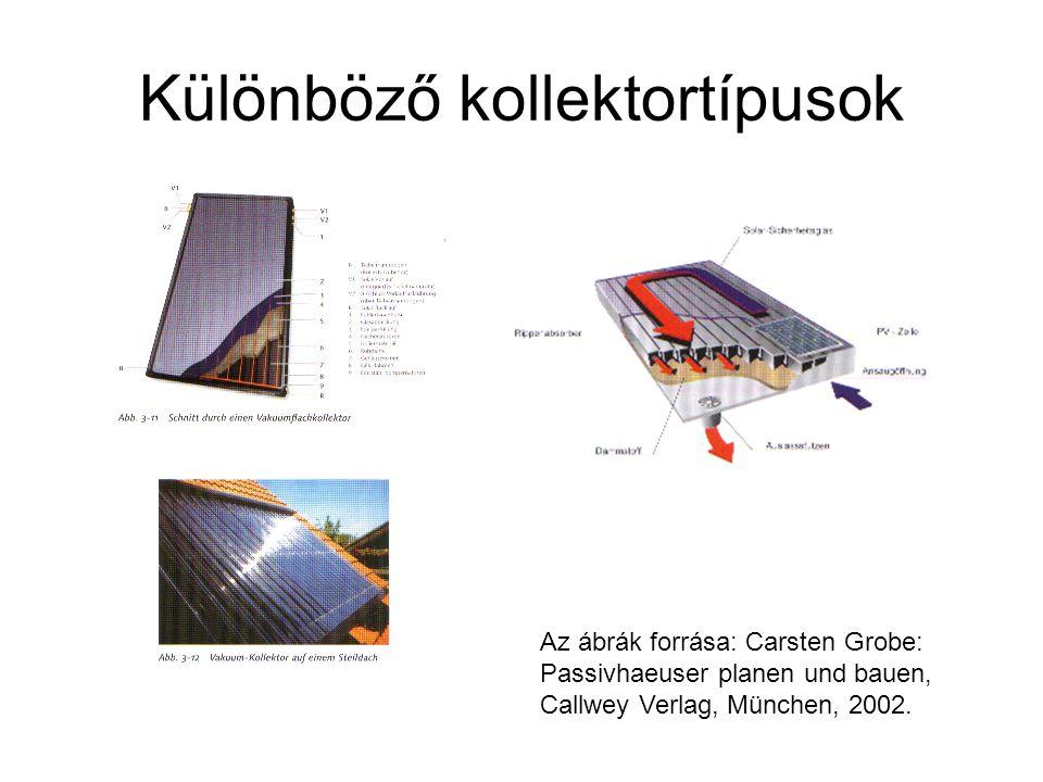 Különböző kollektortípusok Az ábrák forrása: Carsten Grobe: Passivhaeuser planen und bauen, Callwey Verlag, München, 2002.