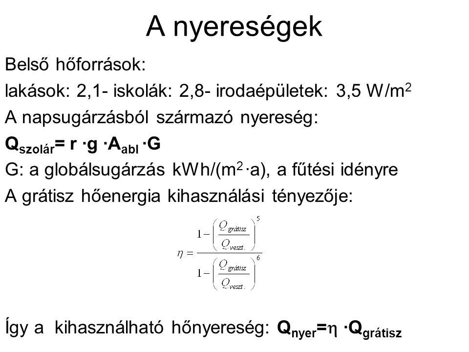 A fűtési hőenergiaigény a fűtési hőenergiaigény: Q f = Q veszt - Q nyer az energetikai jellemző a fűtési energiára: q f = Q f /A en a követelményérték passzívházakra: q f  15 kWh/(m 2 ·a)