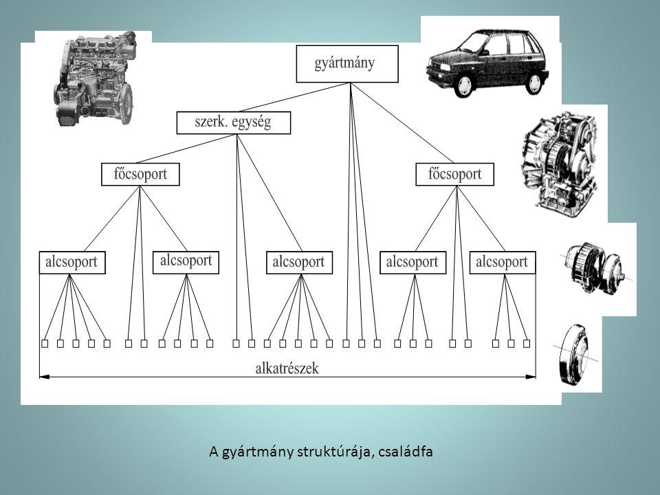 gyártórendszer: a munkadarab úgynevezett palettán (hordozóelem) jut el a különböző technológiai folyamat szakaszokba.