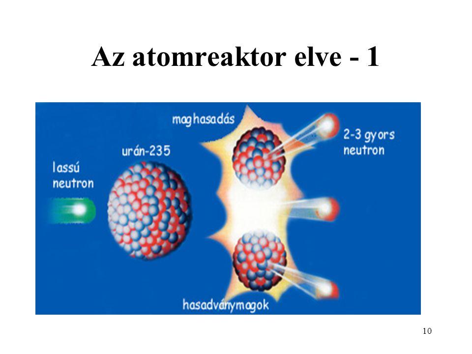 11 Az atomreaktor elve - 2