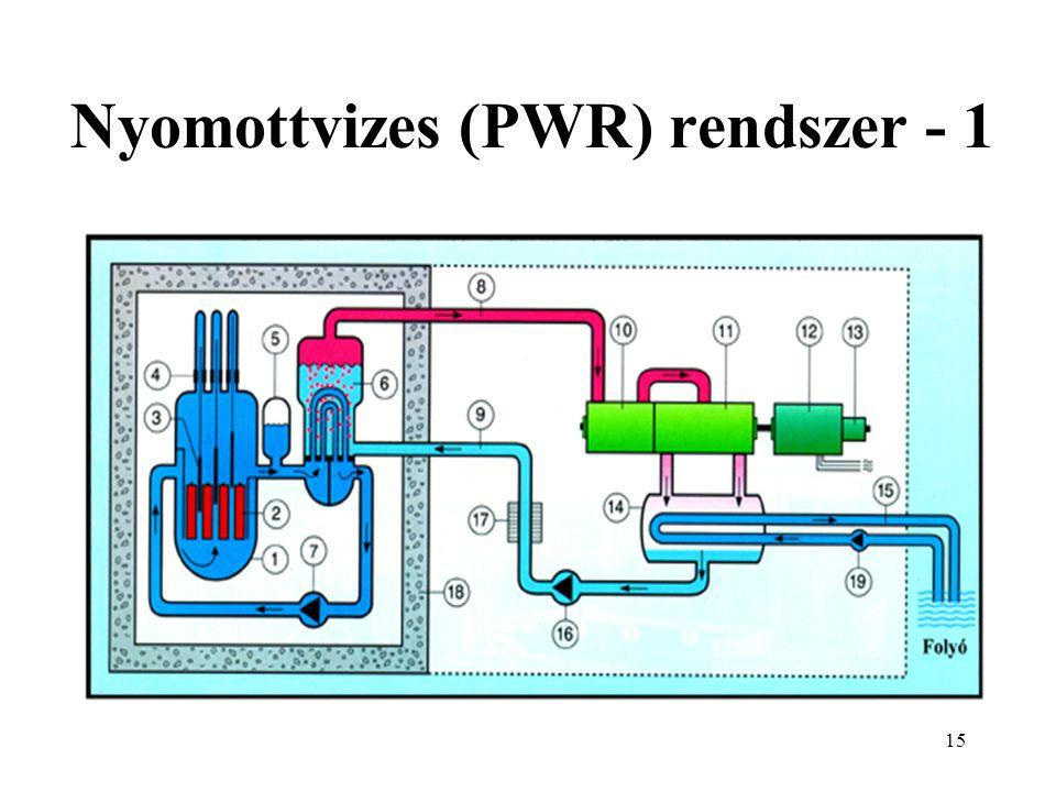 16 Nyomottvizes (PWR) rendszer - 2 1 Reaktortartály 2 Fűtőelemek 3 Szabályozó rudak 4 Szabályozórúd hajtás 5 Nyomástartó edény 6 Gőzfejlesztő 7 Primer köri keringtető szivattyú 8 Frissgőz 9 Tápvíz 10 Nagynyomású turbina 11 Kisnyomású turbina 12 Generátor 13 Gerjesztő gép 14 Kondenzátor 15 Hűtővíz 16 Tápvíz szivattyú 17 Tápvíz előmelegítő 18 Betonvédelem 19 Hűtővíz szivattyú