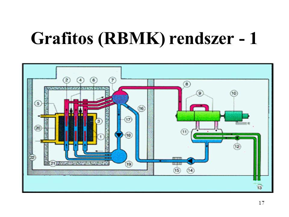18 Grafitos (RBMK) rendszer - 2 1 Urán-üzemanyag 2 Nyomócső 3 Grafit moderátor 4 Szabályzórúd 5 Védőgáz 6 Víz/gőz 7 Cseppleválasztó 8 Gőz a turbinához 9 Gőzturbina 10 Generátor 11 Kondenzátor 12 Hűtővíz szivattyú 13 Hőelvezetés 14 Tápvízszivattyú 15 Előmelegítő 16 Tápvíz 17 Víz visszafolyás 18 Keringtető szivattyú 19 Vízelosztó tartály 20 Acélköpeny 21 Betonárnyékolás 22 Reaktorépület