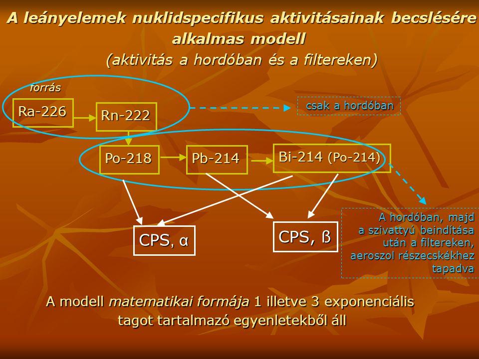 A leányelemek nuklidspecifikus aktivitásainak becslésére alkalmas modell (aktivitás a hordóban és a filtereken) Ra-226 forrás forrás Rn-222 Po-218 Pb-214 Bi-214 (Po-214) csak a hordóban csak a hordóban A hordóban, majd a szivattyú beindítása után a filtereken, aeroszol részecskékhez tapadva CPS, α CPS, ß A modell matematikai formája 1 illetve 3 exponenciális tagot tartalmazó egyenletekből áll
