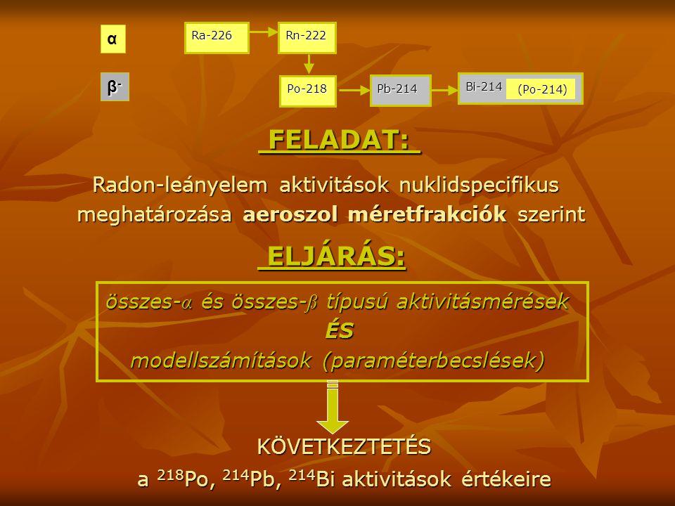 FELADAT: α β-β-β-β- ELJÁRÁS: összes- α és összes- ß típusú aktivitásmérések ÉS modellszámítások (paraméterbecslések) KÖVETKEZTETÉS a 218 Po, 214 Pb, 214 Bi aktivitások értékeire a 218 Po, 214 Pb, 214 Bi aktivitások értékeire Radon-leányelem aktivitások nuklidspecifikus meghatározása aeroszol méretfrakciók szerint Ra-226 Rn-222 Po-218 Pb-214 Bi-214 (Po-214) (Po-214)