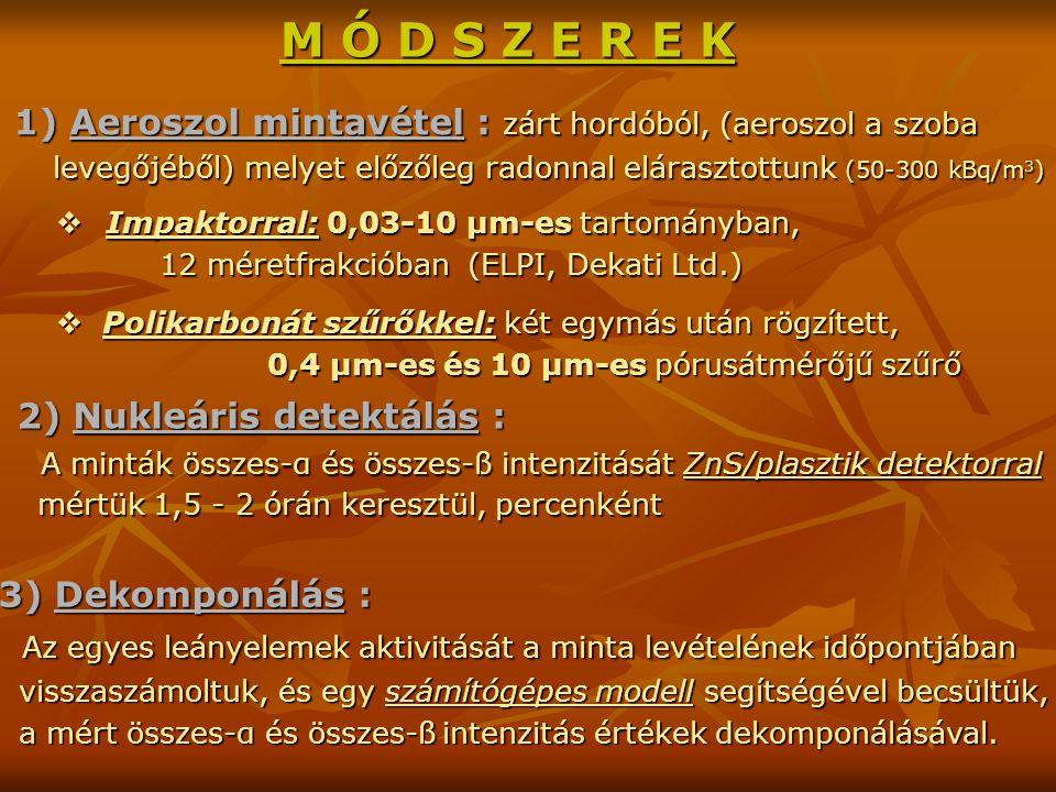M Ó D S Z E R E K 1) Aeroszol mintavétel : zárt hordóból, (aeroszol a szoba levegőjéből) melyet előzőleg radonnal elárasztottunk (50-300 kBq/m 3 )  Impaktorral: 0,03-10 μm-es tartományban, 12 méretfrakcióban (ELPI, Dekati Ltd.) 12 méretfrakcióban (ELPI, Dekati Ltd.)  Polikarbonát szűrőkkel: két egymás után rögzített, 0,4 µm-es és 10 µm-es pórusátmérőjű szűrő 2) Nukleáris detektálás : A minták összes-α és összes-ß intenzitását ZnS/plasztik detektorral A minták összes-α és összes-ß intenzitását ZnS/plasztik detektorral mértük 1,5 - 2 órán keresztül, percenként mértük 1,5 - 2 órán keresztül, percenként 3) Dekomponálás : Az egyes leányelemek aktivitását a minta levételének időpontjában Az egyes leányelemek aktivitását a minta levételének időpontjában visszaszámoltuk, és egy számítógépes modell segítségével becsültük, visszaszámoltuk, és egy számítógépes modell segítségével becsültük, a mért összes-α és összes-ßintenzitás értékek dekomponálásával.