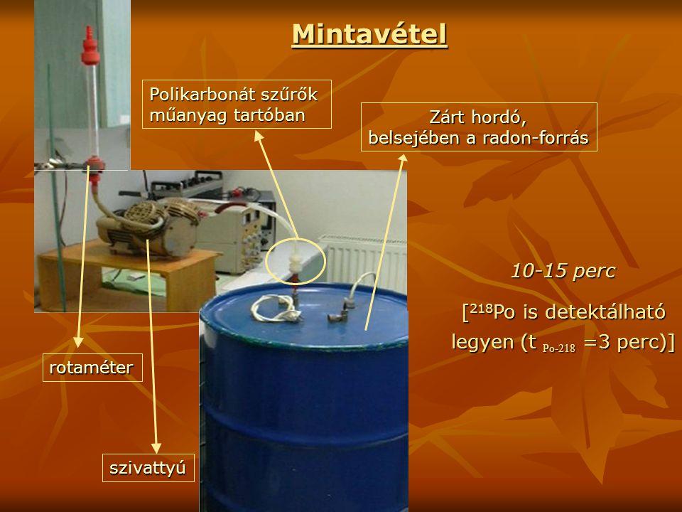 10-15 perc [ 218 Po is detektálható legyen (t Po-218 =3 perc)] [ 218 Po is detektálható legyen (t Po-218 =3 perc)] Mintavétel Zárt hordó, belsejében a radon-forrás Polikarbonát szűrők műanyag tartóban szivattyú rotaméter