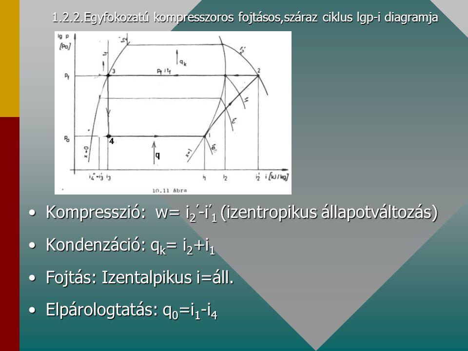 1.2.2.Egyfokozatú kompresszoros fojtásos,száraz ciklus lgp-i diagramja Kompresszió: w= i 2 ' -i ' 1 (izentropikus állapotváltozás)Kompresszió: w= i 2