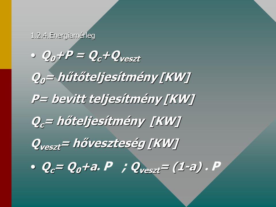 1.2.4.Energiamérleg Q 0 +P = Q c +Q vesztQ 0 +P = Q c +Q veszt Q 0 = hűtőteljesítmény [KW] P= bevitt teljesítmény [KW] Q c = hőteljesítmény [KW] Q ves