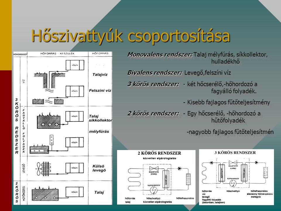 Hőszivattyúk csoportosítása Monovalens rendszer: Monovalens rendszer: Talaj mélyfúrás, síkkollektor, hulladékhő Bivalens rendszer: Bivalens rendszer: