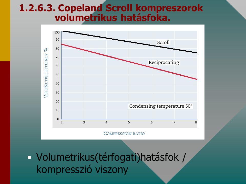 1.2.6.3. Copeland Scroll kompreszorok volumetrikus hatásfoka. Volumetrikus(térfogati)hatásfok / kompresszió viszony