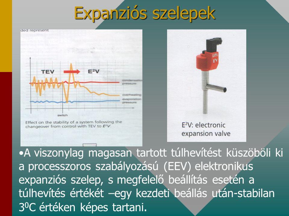 A viszonylag magasan tartott túlhevítést küszöböli ki a processzoros szabályozású (EEV) elektronikus expanziós szelep, s megfelelő beállítás esetén a