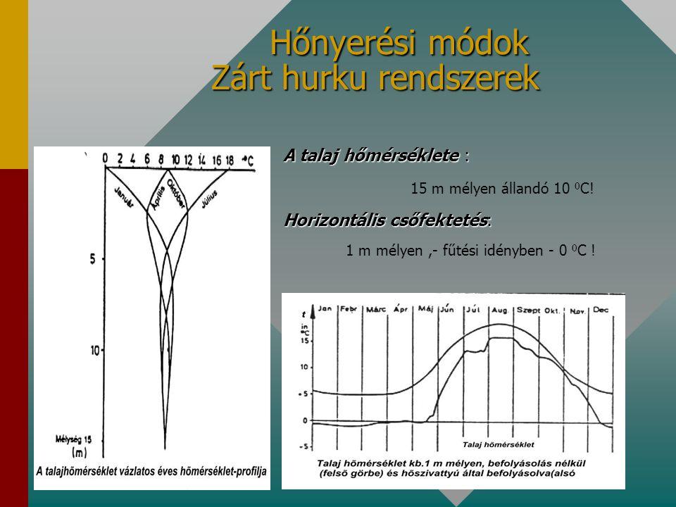 Hőnyerési módok Zárt hurku rendszerek Hőnyerési módok Zárt hurku rendszerek A talaj hőmérséklete : 15 m mélyen állandó 10 0 C! Horizontális csőfekteté