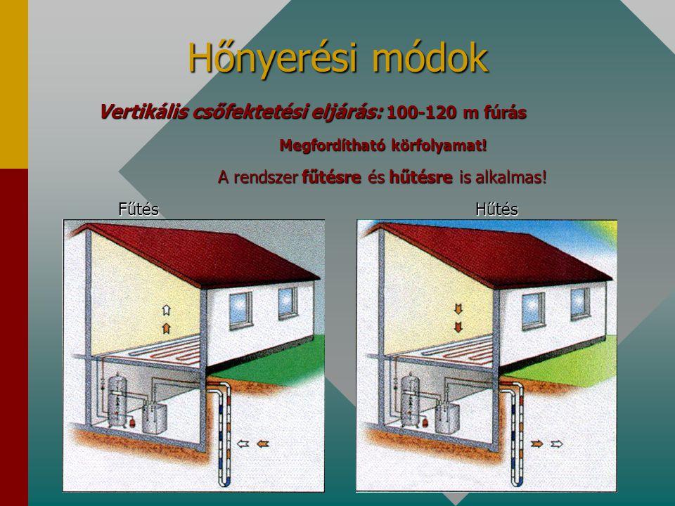 Hőnyerési módok Vertikális csőfektetési eljárás: 100-120 m fúrás Megfordítható körfolyamat! A rendszer fűtésre és hűtésre is alkalmas! Fűtés Hűtés Fűt