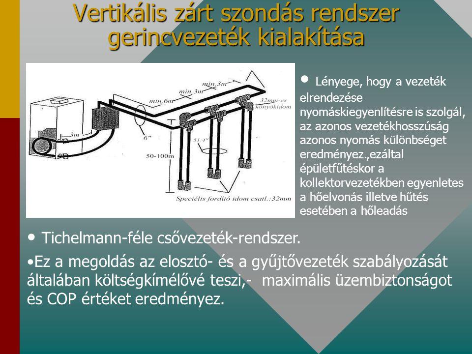 Vertikális zárt szondás rendszer gerincvezeték kialakítása Tichelmann-féle csővezeték-rendszer. Ez a megoldás az elosztó- és a gyűjtővezeték szabályoz
