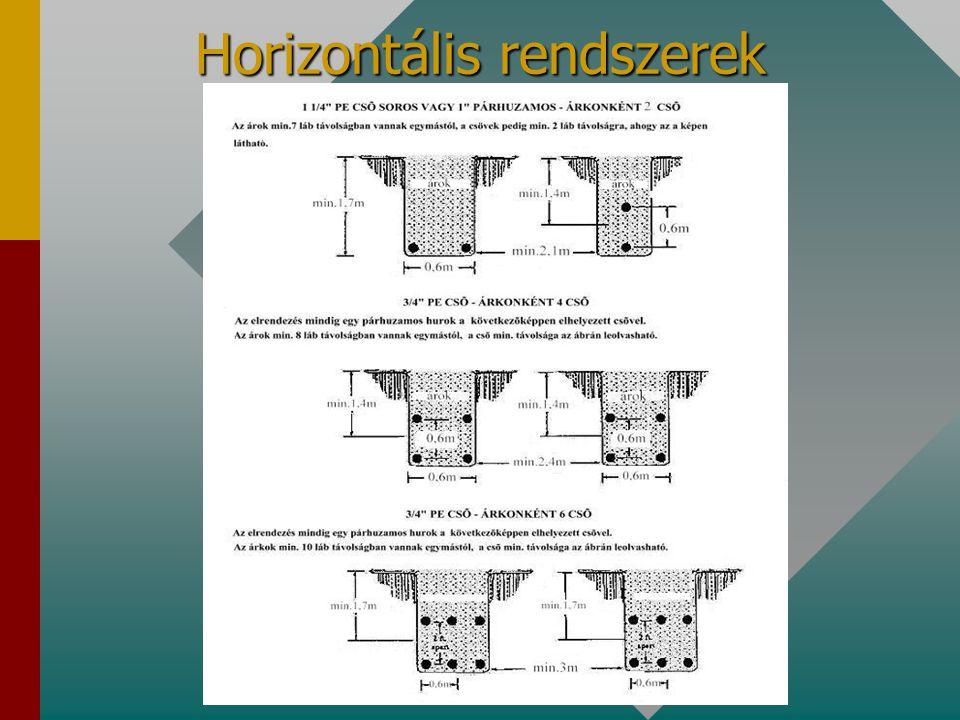 Horizontális rendszerek