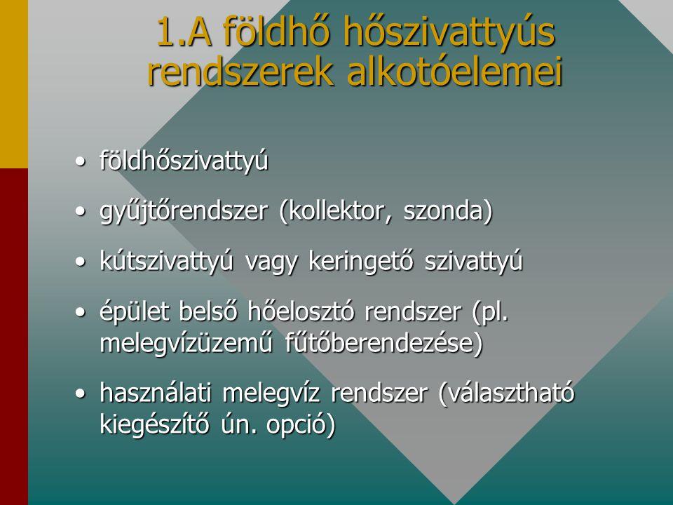 földhőszivattyúföldhőszivattyú gyűjtőrendszer (kollektor, szonda)gyűjtőrendszer (kollektor, szonda) kútszivattyú vagy keringető szivattyúkútszivattyú