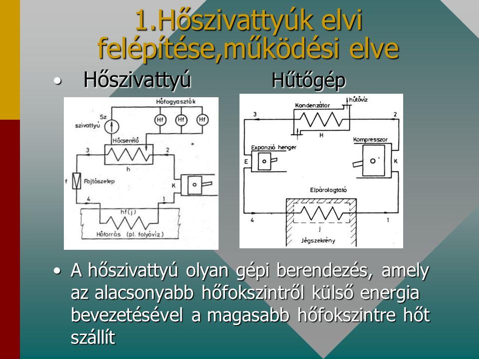 1.Hőszivattyúk elvi felépítése,működési elve Hőszivattyú Hűtőgép Hőszivattyú Hűtőgép A hőszivattyú olyan gépi berendezés, amely az alacsonyabb hőfoksz