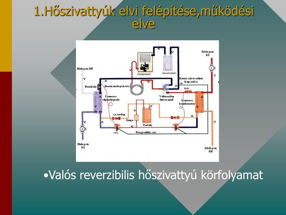 1.Hőszivattyúk elvi felépítése,működési elve Valós reverzibilis hőszivattyú körfolyamat