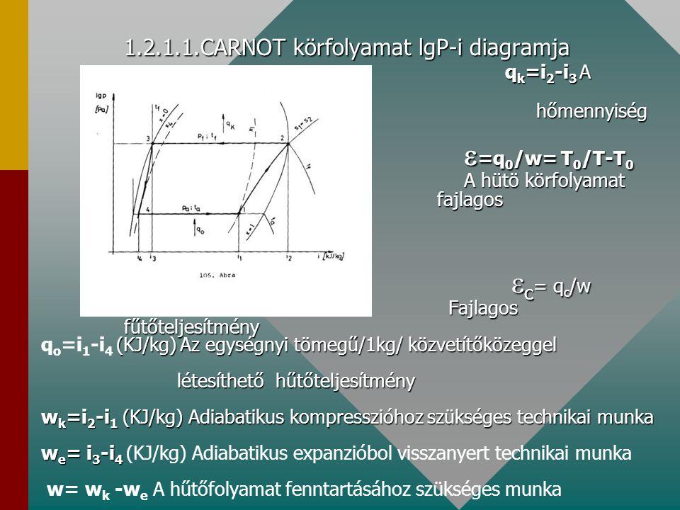 1.2.1.1.CARNOT körfolyamat lgP-i diagramja q k =i 2 -i 3 A leadott hőmennyiség  =q 0 /w= T 0 /T-T 0 A hütö körfolyamat fajlagos hűtőteljesítménye  c