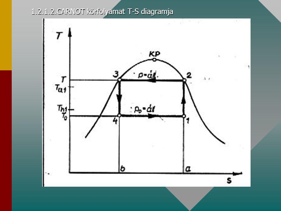 1.2.2.Egyfokozatú kompresszoros fojtásos,száraz ciklus lgp-i diagramja Kompresszió: w= i 2 ' -i ' 1 (izentropikus állapotváltozás)Kompresszió: w= i 2 ' -i ' 1 (izentropikus állapotváltozás) Kondenzáció: q k = i 2 +i 1Kondenzáció: q k = i 2 +i 1 Fojtás: Izentalpikus i=áll.Fojtás: Izentalpikus i=áll.