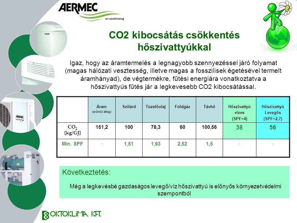 Áram (erőműi átlag) SzilárdTüzelőolajFöldgázTávhőHőszivattyú vizes (SPF=4) Hőszivattyú Levegős (SPF=2,7) CO 2 [kg/GJ] 151,210078,360100,56 3856 Min. S