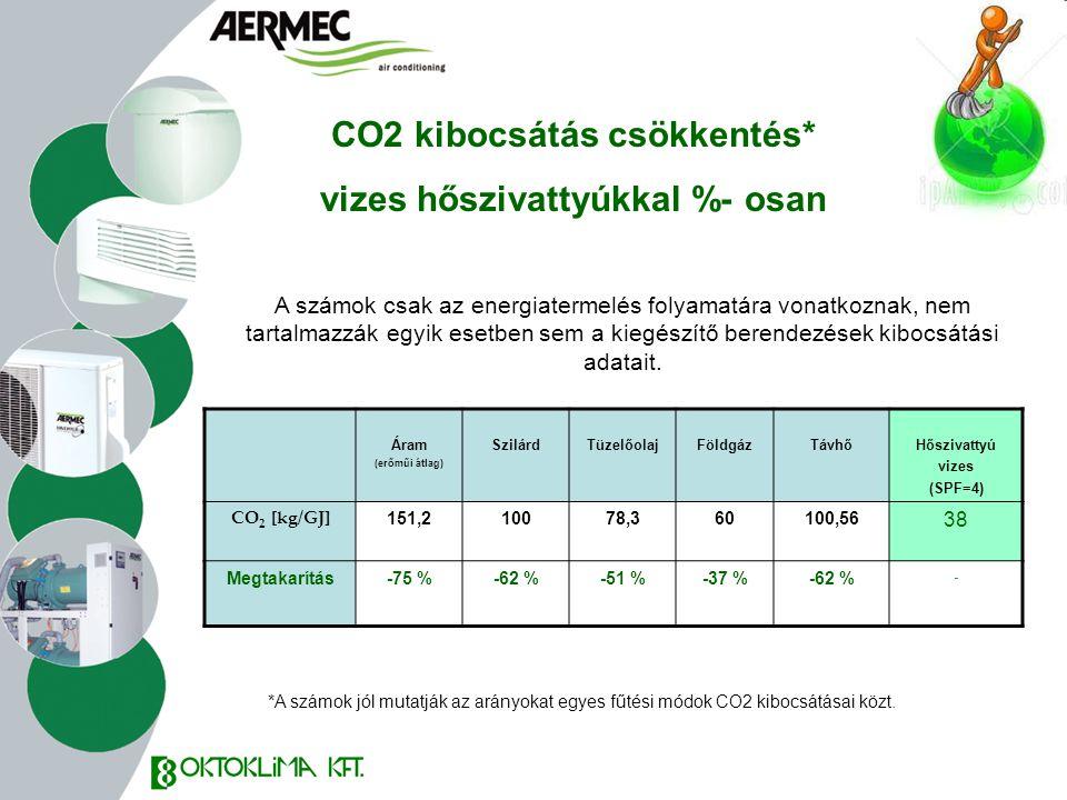 CO2 kibocsátás csökkentés* vizes hőszivattyúkkal %- osan Áram (erőműi átlag) SzilárdTüzelőolajFöldgázTávhőHőszivattyú vizes (SPF=4) CO 2 [kg/GJ] 151,2