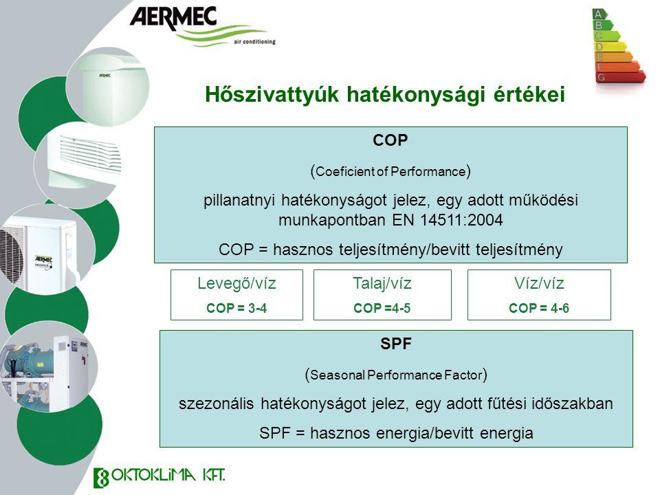 Hőszivattyúk hatékonysági értékei Levegő/víz COP = 3-4 Talaj/víz COP =4-5 Víz/víz COP = 4-6 COP ( Coeficient of Performance ) pillanatnyi hatékonyságo