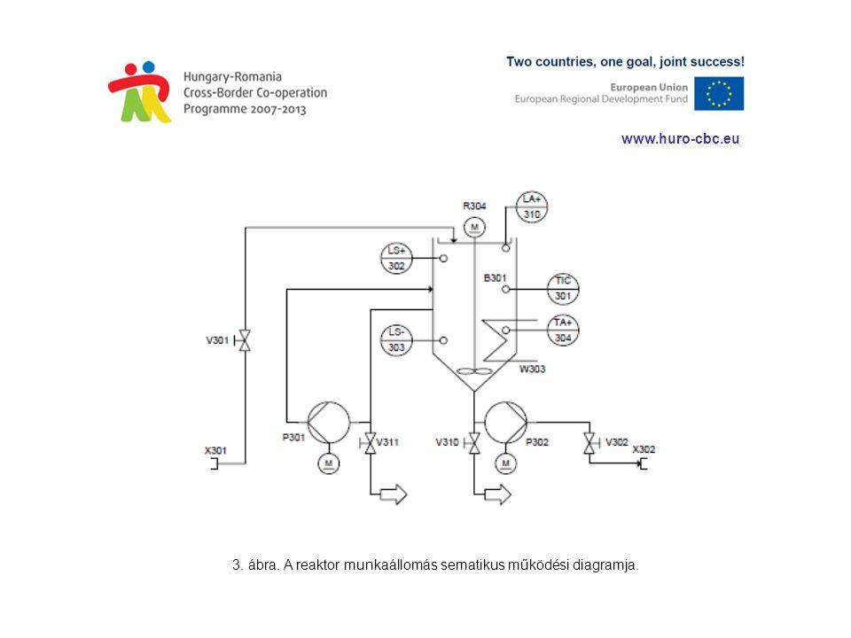 www.huro-cbc.eu 3. ábra. A reaktor munkaállomás sematikus működési diagramja.