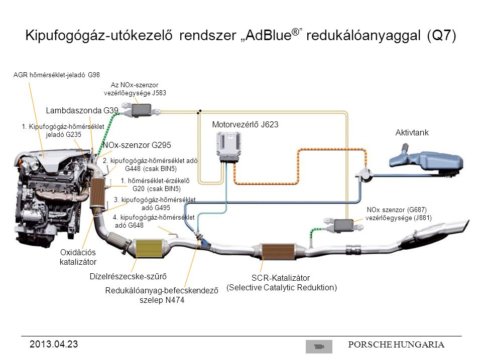 PORSCHE HUNGARIA2013.04.23 Az NOx-szenzor vezérlőegysége J583 Oxidációs katalizátor Dízelrészecske-szűrő SCR-Katalizátor (Selective Catalytic Reduktion) Motorvezérlő J623 Aktivtank NOx szenzor (G687) vezérlőegysége (J881) Redukálóanyag-befecskendező szelep N474 Lambdaszonda G39 1.