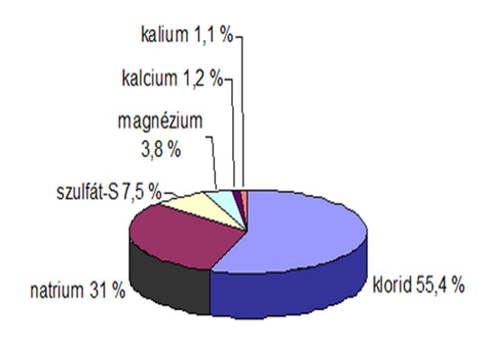 A tengervíz  felszíni vizek 98%-a  gyakorlatilag minden kémiai elem megtalálható oldott vegyületek formájában  az átlagosan 3,5 tömeg%-os sótartalm