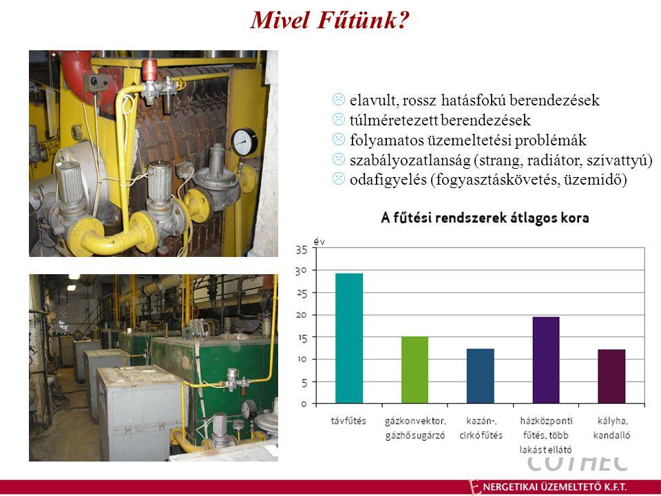  elavult, rossz hatásfokú berendezések  túlméretezett berendezések  folyamatos üzemeltetési problémák  szabályozatlanság (strang, radiátor, szivattyú)  odafigyelés (fogyasztáskövetés, üzemidő) Mivel Fűtünk