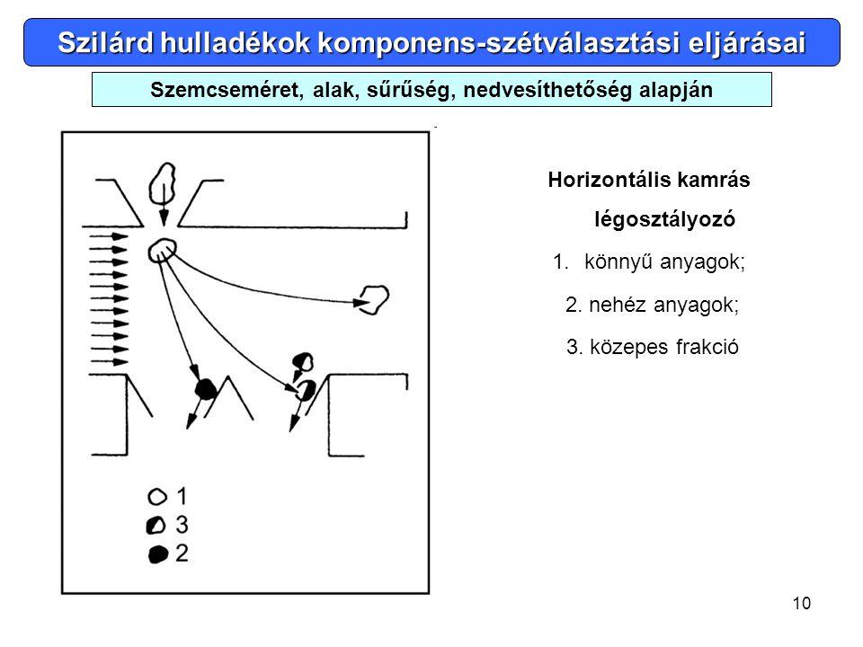 10 Horizontális kamrás légosztályozó 1.könnyű anyagok; 2. nehéz anyagok; 3. közepes frakció Szilárd hulladékok komponens-szétválasztási eljárásai Szem
