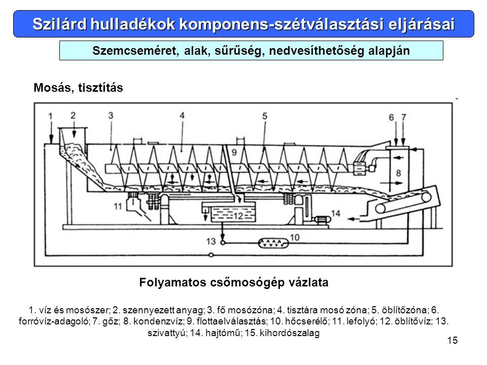 15 Szilárd hulladékok komponens-szétválasztási eljárásai Mosás, tisztítás Szemcseméret, alak, sűrűség, nedvesíthetőség alapján Folyamatos csőmosógép v